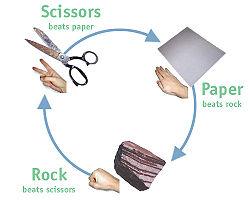 250px-Rock_paper_scissors